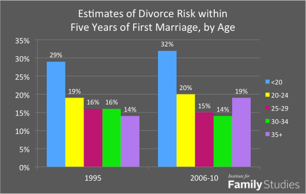 a study of divorce in kuwait