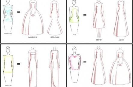 Un ghid rapid: Ce tip de rochie de mireasă se potrivește pentru silueta ta?